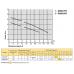 Дренажно-фекальный насос Rudes DRQ450F